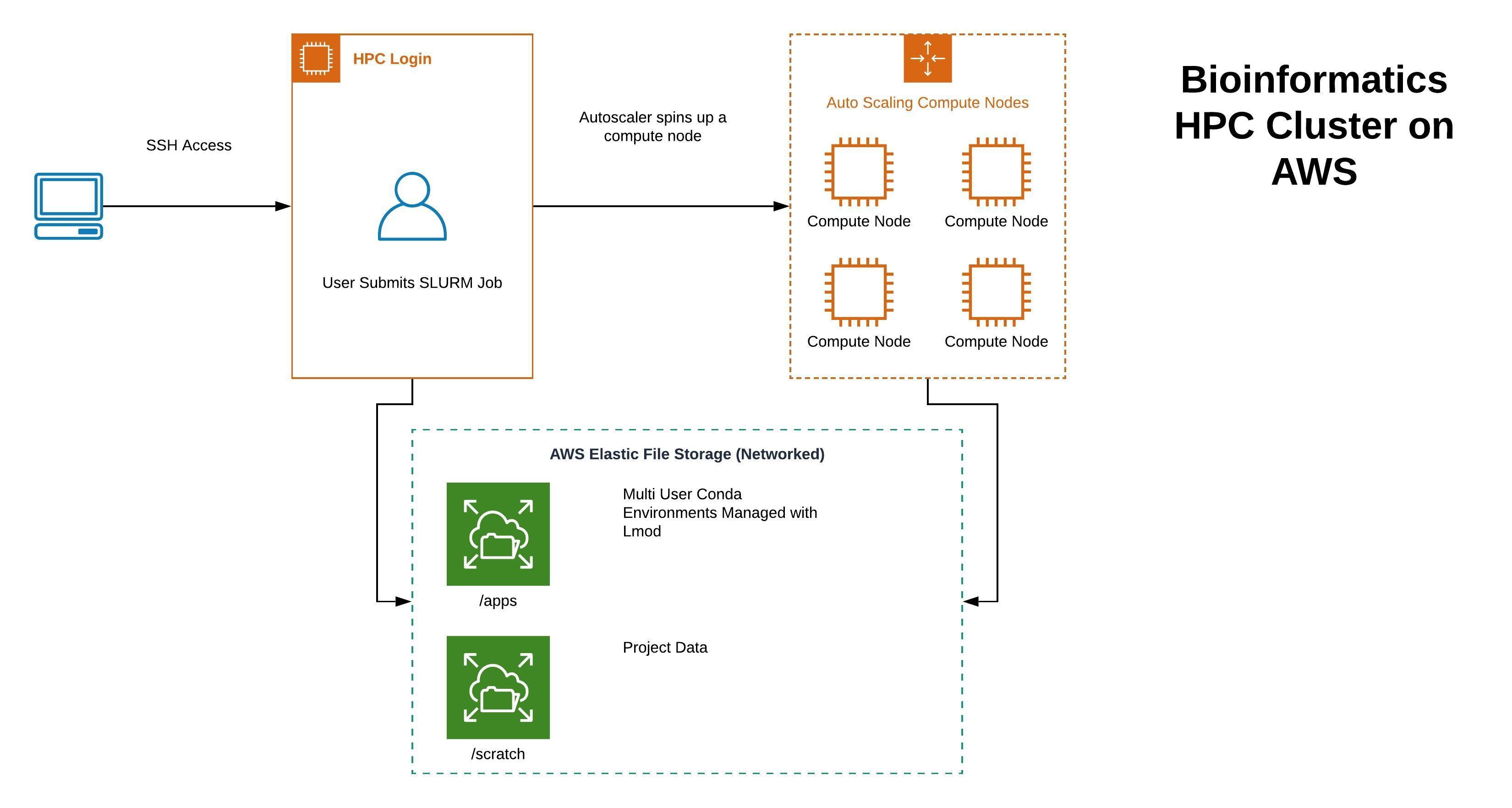 Bioinformatics HPC Cluster on AWS